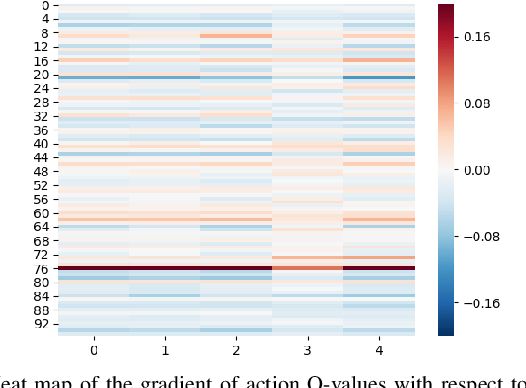 Figure 4 for On the Robustness of Cooperative Multi-Agent Reinforcement Learning