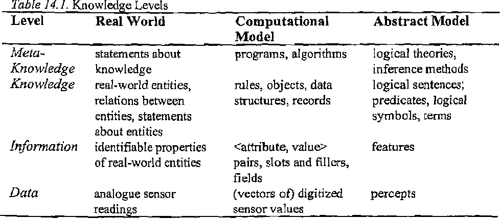 Integrating Sylvibol Oriented And Sub Symbolic Reasoning Methods