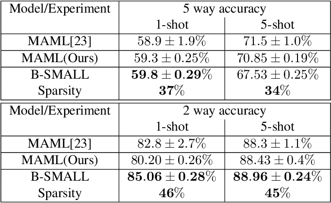 Figure 4 for B-SMALL: A Bayesian Neural Network approach to Sparse Model-Agnostic Meta-Learning