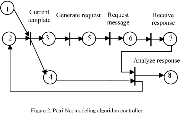 Figure 2 from Modeling and Simulation of ISO 8583 Transaction Using