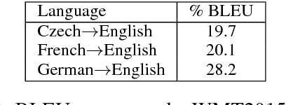 Figure 2 for Learning Paraphrastic Sentence Embeddings from Back-Translated Bitext