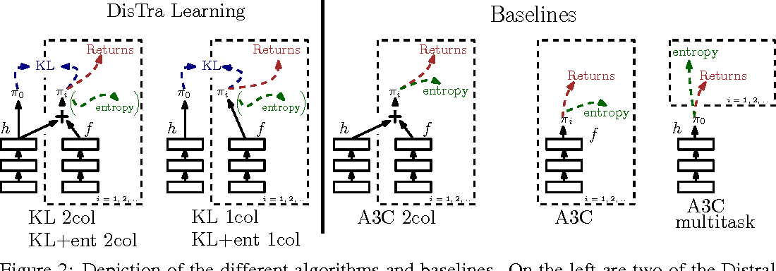 Figure 3 for Distral: Robust Multitask Reinforcement Learning