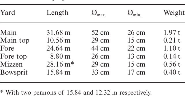 Table 19 from Rigging the Pepper Wreck  Part I—Masts and