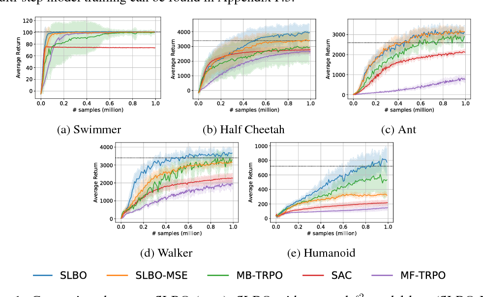 Figure 1 for Algorithmic Framework for Model-based Deep Reinforcement Learning with Theoretical Guarantees