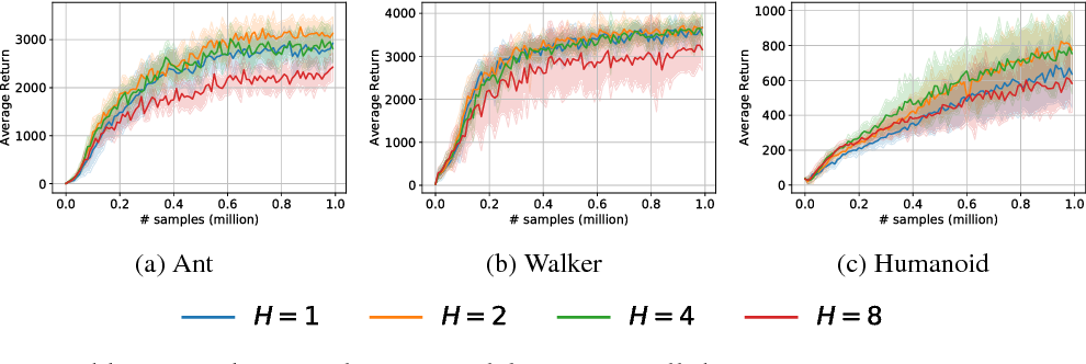 Figure 3 for Algorithmic Framework for Model-based Deep Reinforcement Learning with Theoretical Guarantees