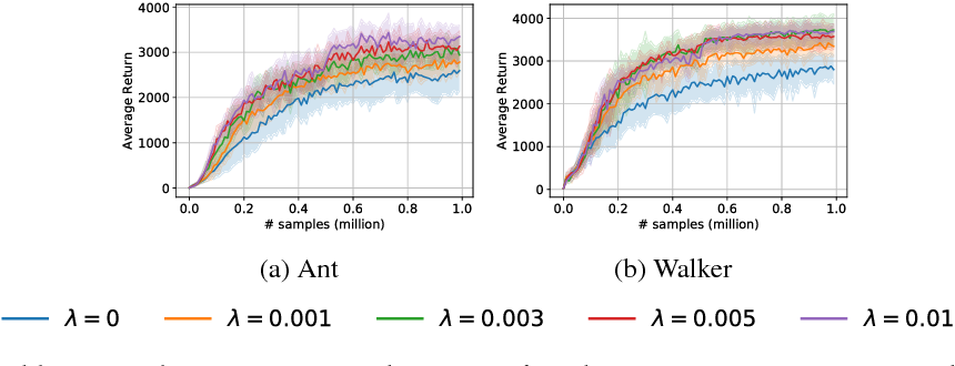 Figure 4 for Algorithmic Framework for Model-based Deep Reinforcement Learning with Theoretical Guarantees