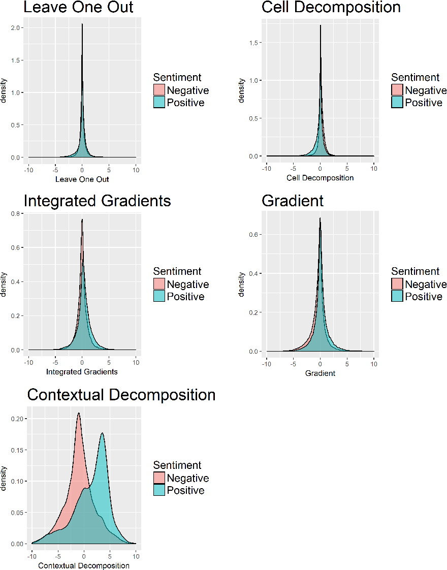 Figure 4 for Beyond Word Importance: Contextual Decomposition to Extract Interactions from LSTMs