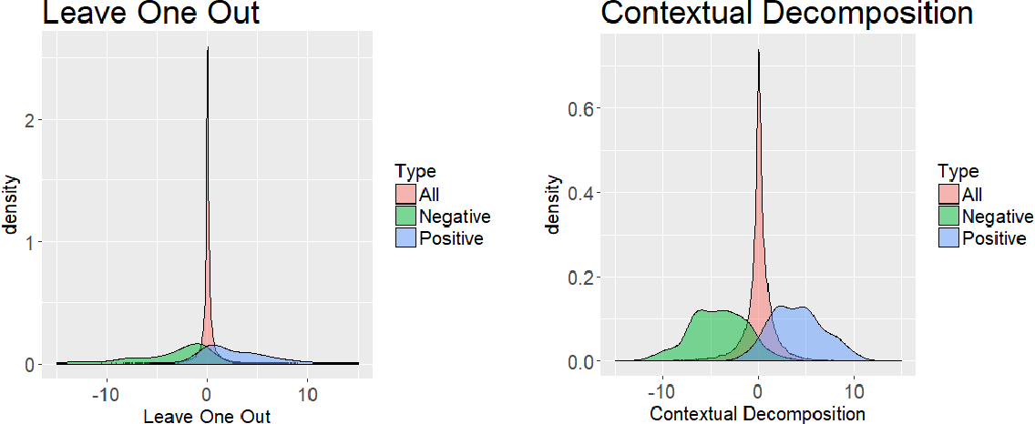 Figure 2 for Beyond Word Importance: Contextual Decomposition to Extract Interactions from LSTMs