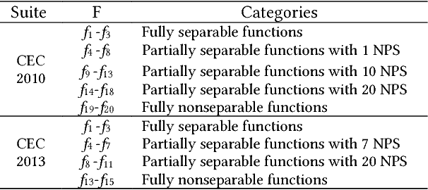 Figure 2 for A Global Information Based Adaptive Threshold for Grouping Large Scale Global Optimization Problems