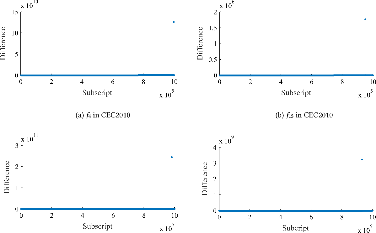 Figure 3 for A Global Information Based Adaptive Threshold for Grouping Large Scale Global Optimization Problems