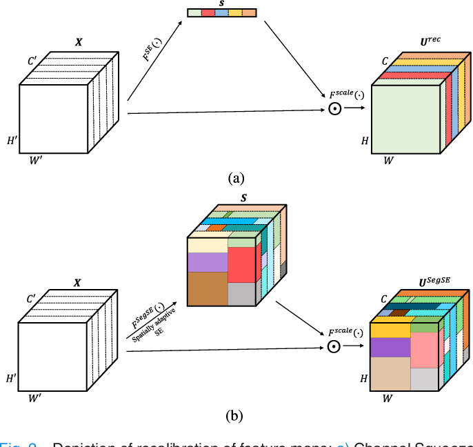 Figure 2 for Adaptive feature recombination and recalibration for semantic segmentation with Fully Convolutional Networks