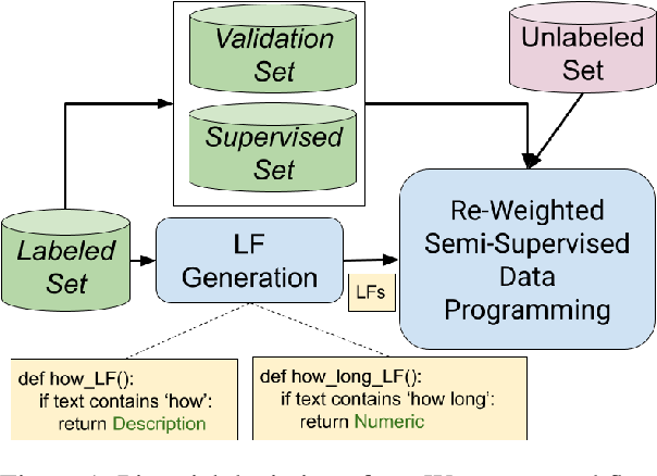 Figure 2 for Learning to Robustly Aggregate Labeling Functions for Semi-supervised Data Programming