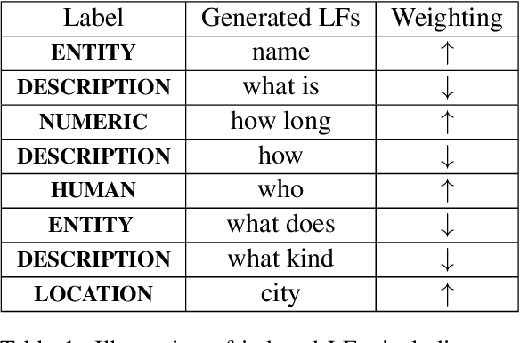 Figure 1 for Learning to Robustly Aggregate Labeling Functions for Semi-supervised Data Programming