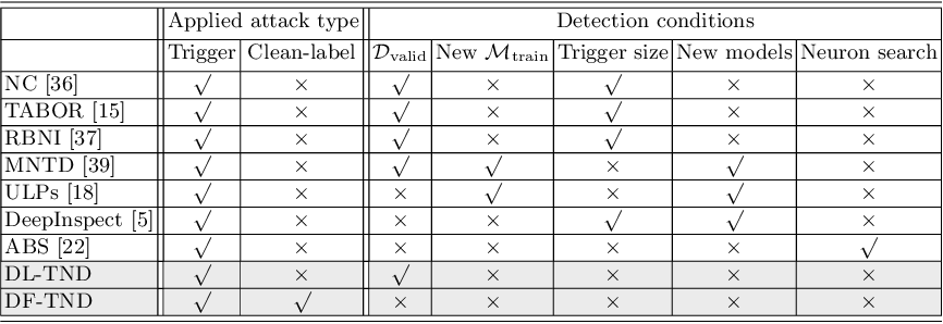 Figure 1 for Practical Detection of Trojan Neural Networks: Data-Limited and Data-Free Cases