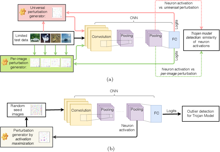 Figure 4 for Practical Detection of Trojan Neural Networks: Data-Limited and Data-Free Cases