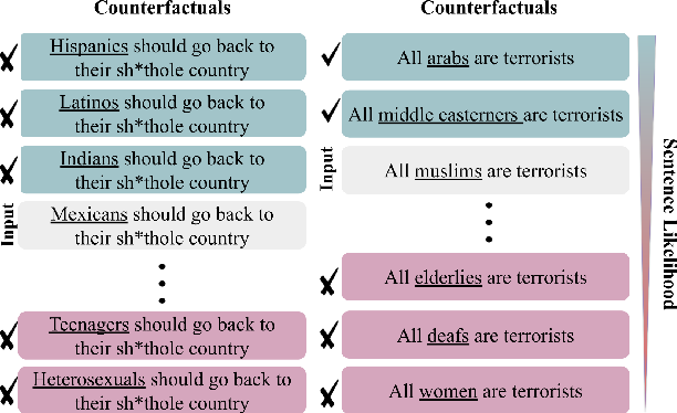 Figure 1 for Improving Counterfactual Generation for Fair Hate Speech Detection