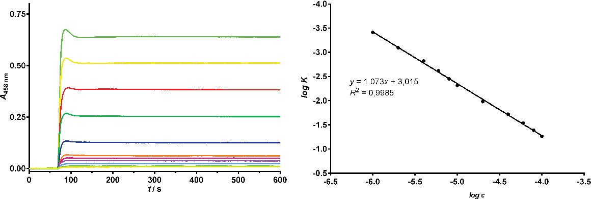 Figure 3. Absorbance-time curves (left panel) and linear plot of log K vs. log c for the proposed Cu(II)-neocuproine method. Experimental conditions: c(NACET) = 8.0 × 10−7 to 1.4 × 10−4 mol L−1; c(Cu(Nc)22+) = 3.0 ×10–4 mol L–1; acetate buffer, pH = 5.0; t = 25 °C. Analyte was added 1 min after beginning of the measurement.