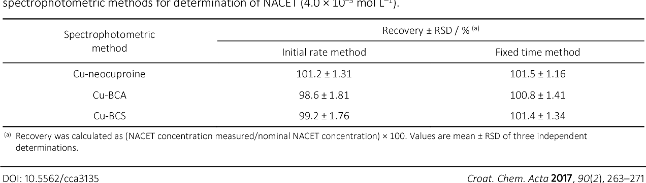Table 3. Evaluation of the accuracy and precision of the initial rate and fixed time method of the proposed kinetic spectrophotometric methods for determination of NACET (4.0 × 10–5 mol L–1).