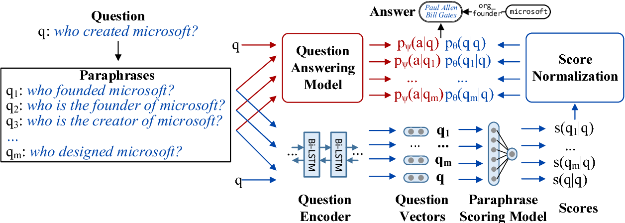 Figure 1 for Learning to Paraphrase for Question Answering