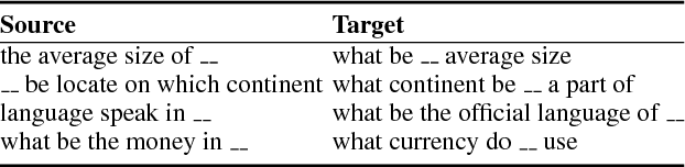 Figure 4 for Learning to Paraphrase for Question Answering