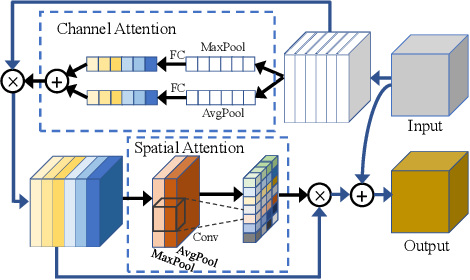 Figure 3 for Scene Text Recognition with Temporal Convolutional Encoder