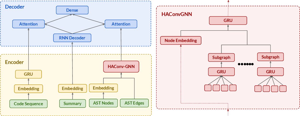 Figure 3 for HAConvGNN: Hierarchical Attention Based Convolutional Graph Neural Network for Code Documentation Generation in Jupyter Notebooks