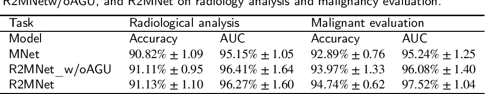 Figure 4 for Interpretative Computer-aided Lung Cancer Diagnosis: from Radiology Analysis to Malignancy Evaluation