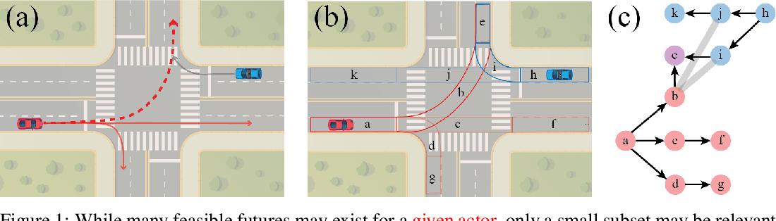 Figure 1 for What-If Motion Prediction for Autonomous Driving