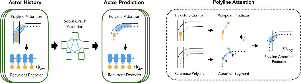 Figure 3 for What-If Motion Prediction for Autonomous Driving