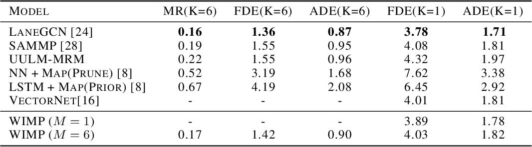 Figure 2 for What-If Motion Prediction for Autonomous Driving
