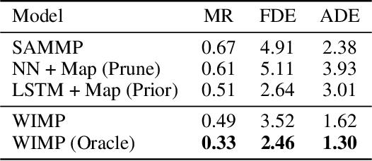 Figure 4 for What-If Motion Prediction for Autonomous Driving