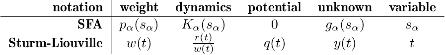 Figure 1 for Singular Sturm-Liouville Problems with Zero Potential (q=0) and Singular Slow Feature Analysis