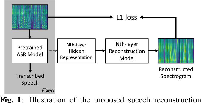 Figure 1 for What does a network layer hear? Analyzing hidden representations of end-to-end ASR through speech synthesis
