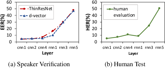 Figure 4 for What does a network layer hear? Analyzing hidden representations of end-to-end ASR through speech synthesis