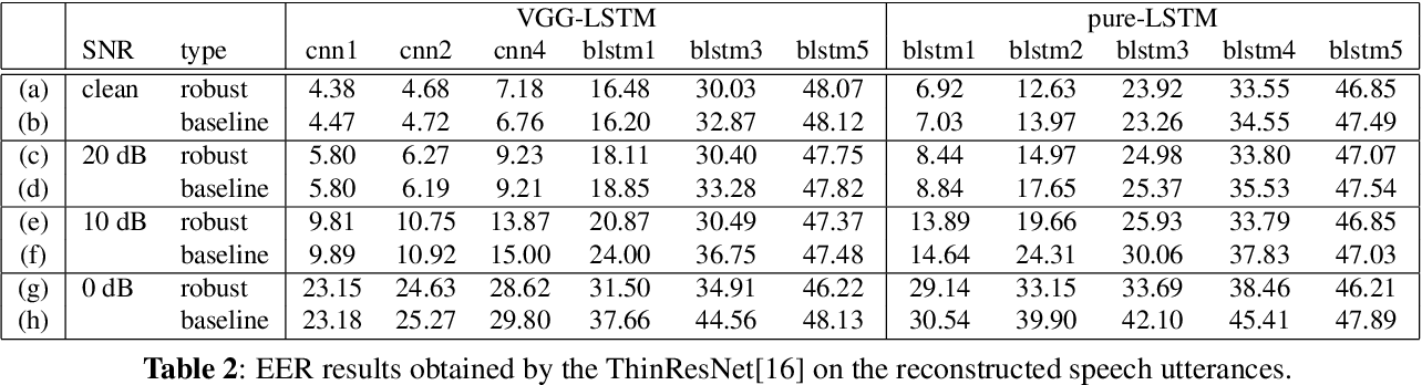 Figure 3 for What does a network layer hear? Analyzing hidden representations of end-to-end ASR through speech synthesis