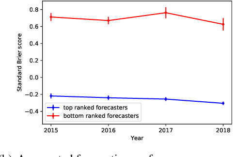 Figure 4 for Measuring Forecasting Skill from Text