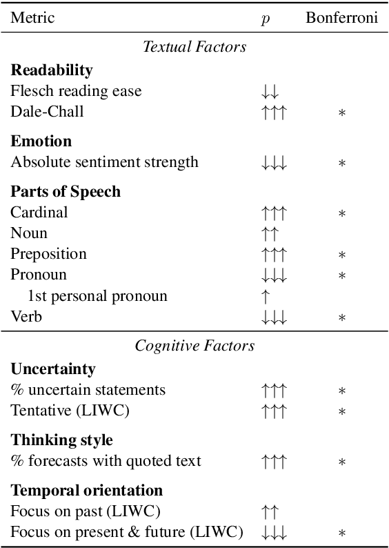 Figure 3 for Measuring Forecasting Skill from Text