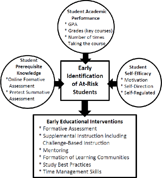 Early Identification Of At Risk Students In A Lower Level