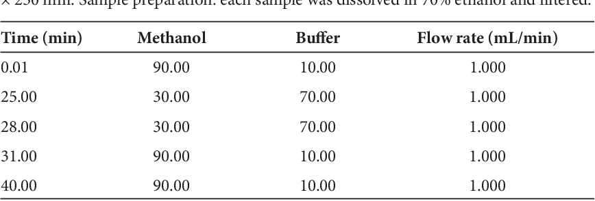 PDF] Identification of benzoin obtained from calli of Styrax