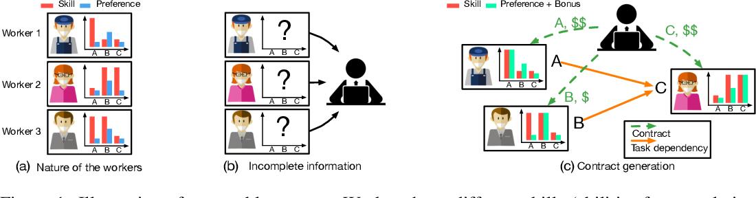 Figure 1 for M^3RL: Mind-aware Multi-agent Management Reinforcement Learning