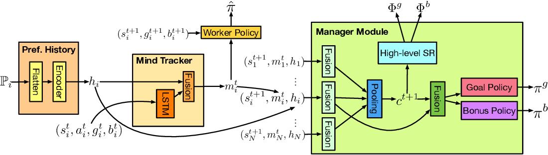 Figure 2 for M^3RL: Mind-aware Multi-agent Management Reinforcement Learning