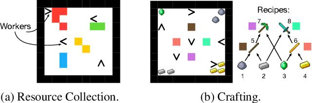 Figure 3 for M^3RL: Mind-aware Multi-agent Management Reinforcement Learning