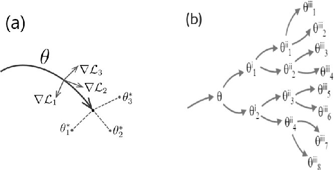 Figure 1 for Meta-Learning with MAML on Trees