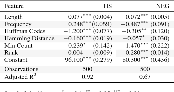 Figure 4 for Analyzing Hypersensitive AI: Instability in Corporate-Scale Machine Learning