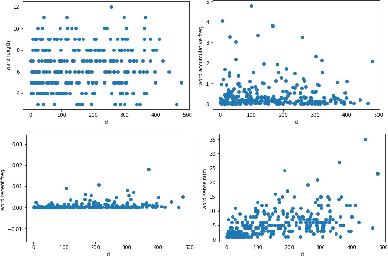 Figure 2 for A Computational Investigation on Denominalization