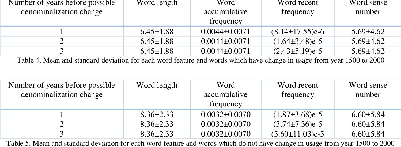 Figure 4 for A Computational Investigation on Denominalization