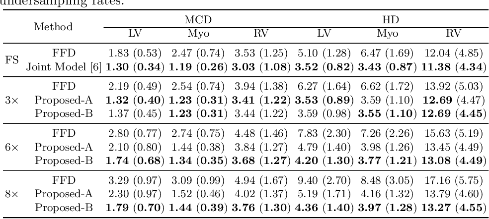 Figure 2 for Joint Motion Estimation and Segmentation from Undersampled Cardiac MR Image
