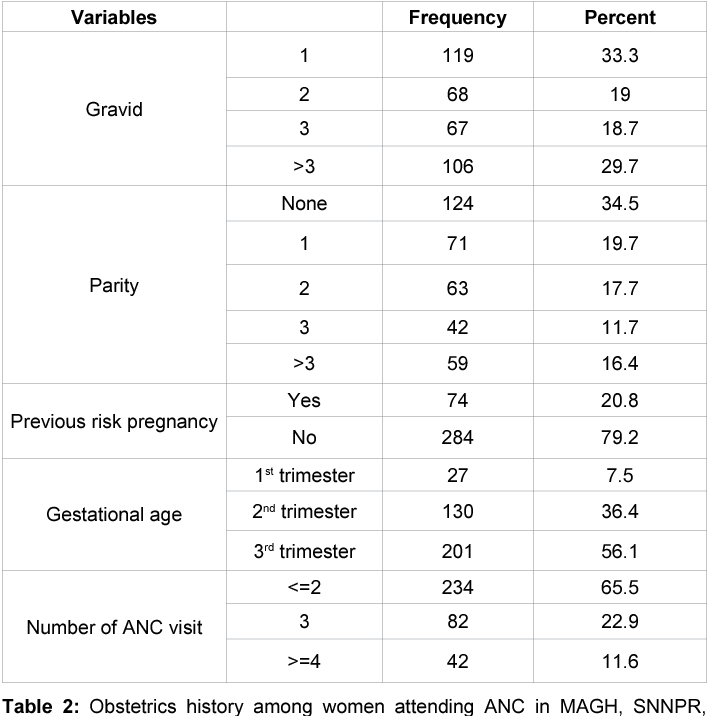 Table 2 from Level of Awareness on Danger Signs of Pregnancy