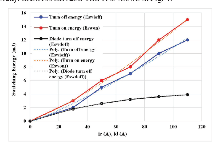 Figure 4 from Online junction temperature estimation of IGBT