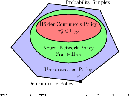 Figure 1 for Doubly Robust Off-Policy Learning on Low-Dimensional Manifolds by Deep Neural Networks